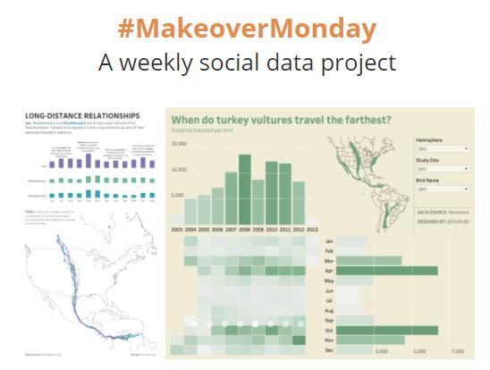 #MakeOverMonday Tableau MakeOverMonday Tableau Data Visualisatie Visualisation Analyse Analytics PowerBI Training Workshop