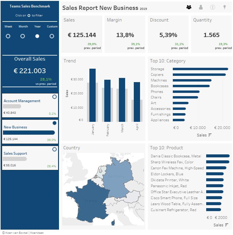 Dashboard Sales Benchmark Manager Tableau Specialist Data Visualisatie