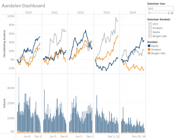 Infographic Datavisualisatie